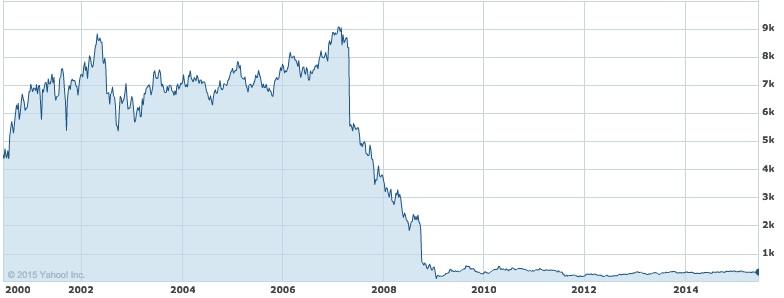 RBS LSE share price 2000 to 2015 (Source: Yahoo! Finance)