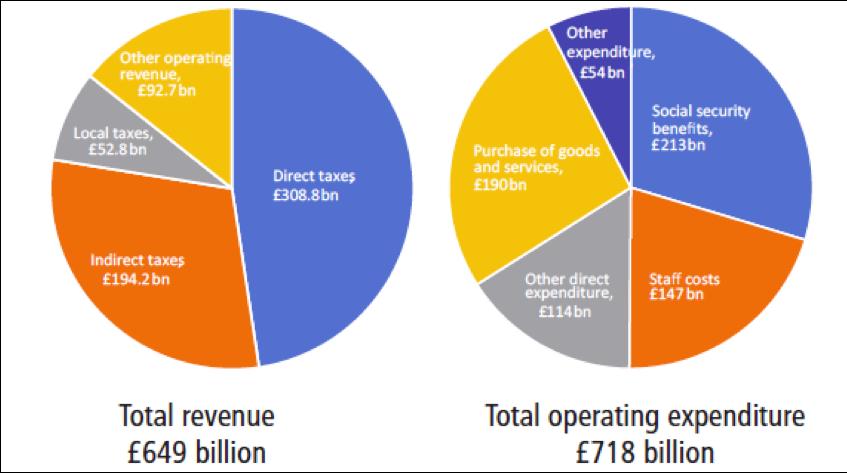WGA revenue & expenditure