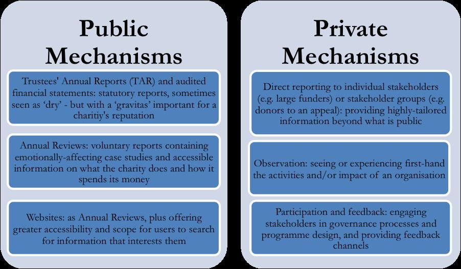 Charity mechanisms