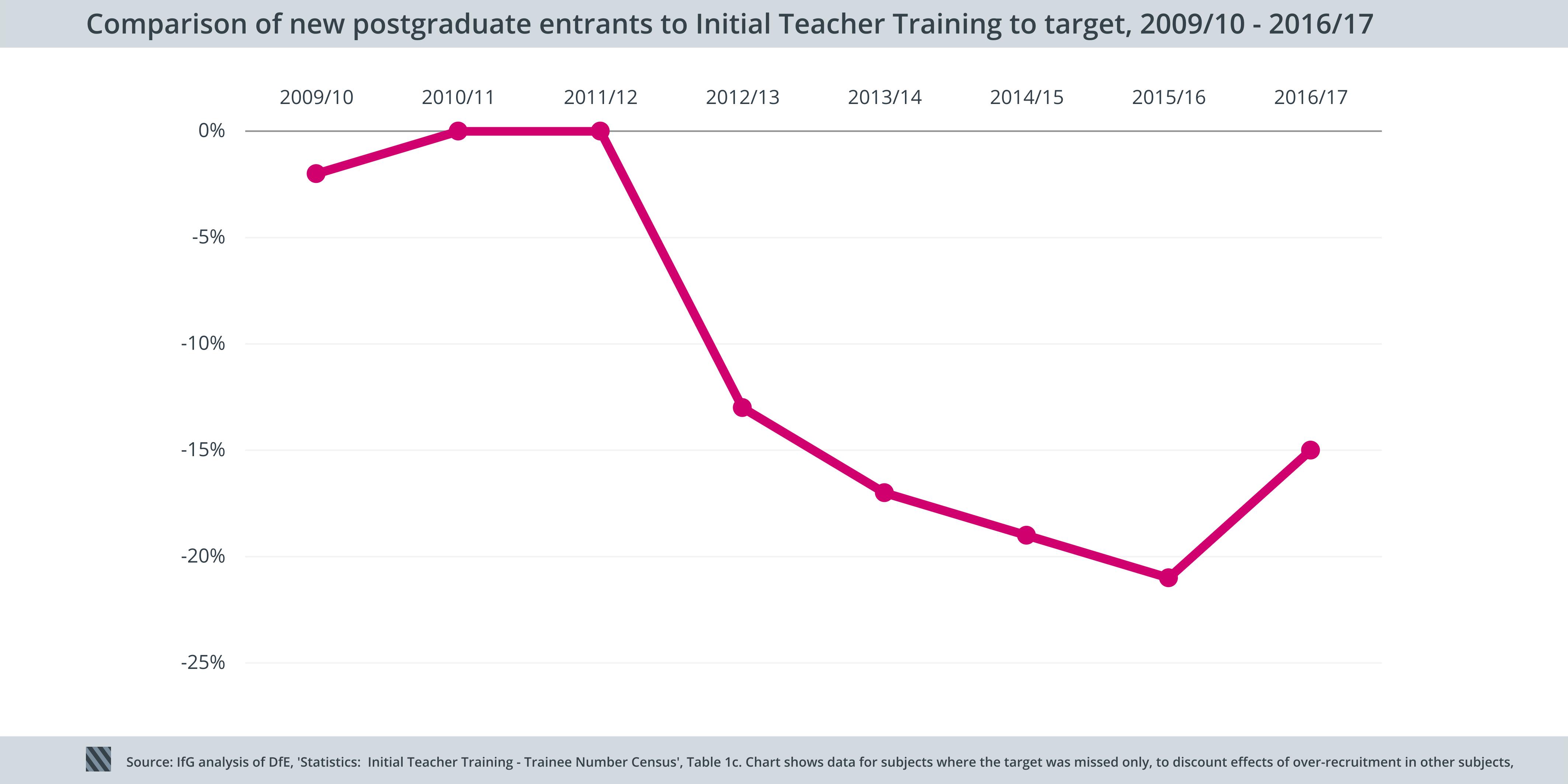 Teacher training IfG