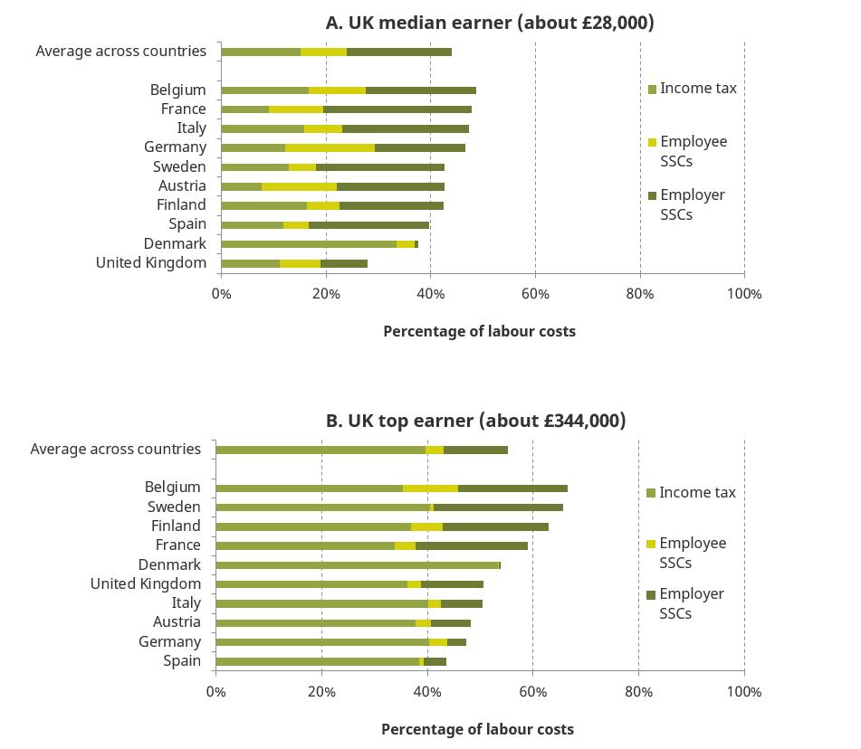 IFS: UK median earner