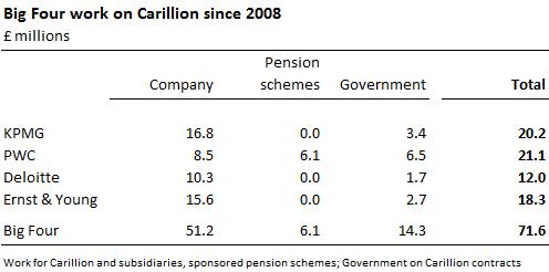 Carillion Big Four business