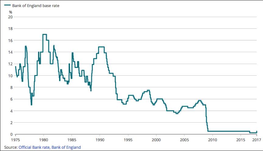 Interest rates since 1975 BOE