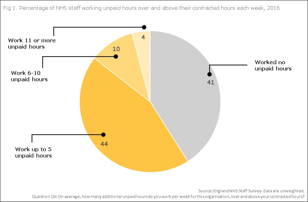 Unpaid hours chart