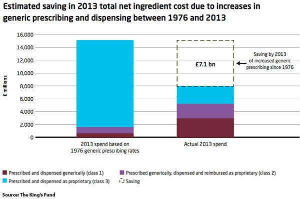 Falling cost of prescriptions