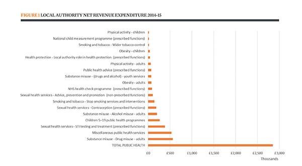 Local authority net revenue expenditure