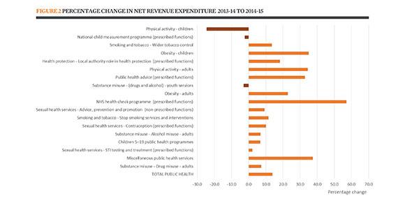 Percentage change in net revenue expenditure