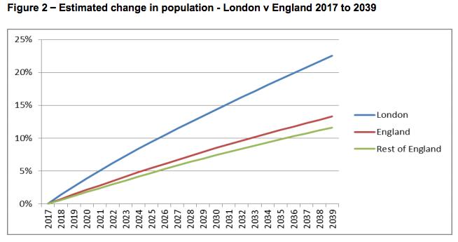 London Councils graph