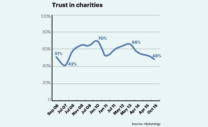 Trust in charities