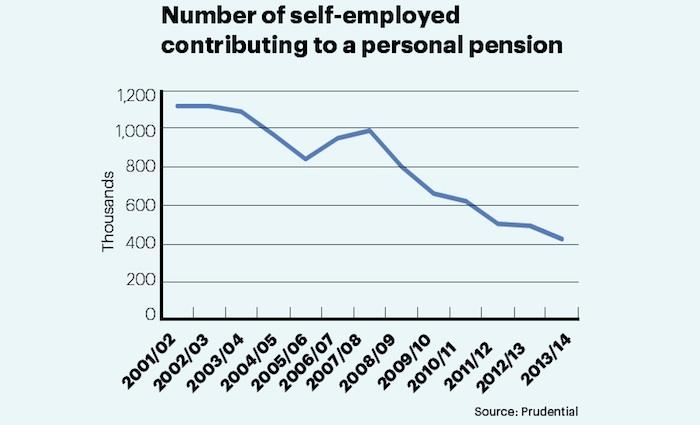 Self-employed pension savings decline