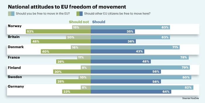 Attitudes to EU employee mobility