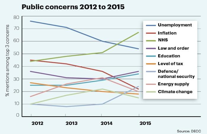 Public concerns 2012 to 2015