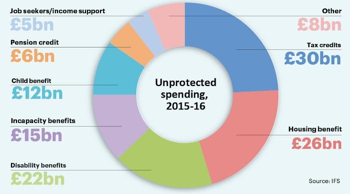 Funding cut candidates