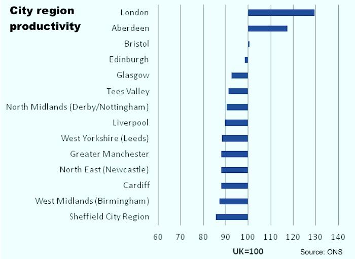 City region productivity