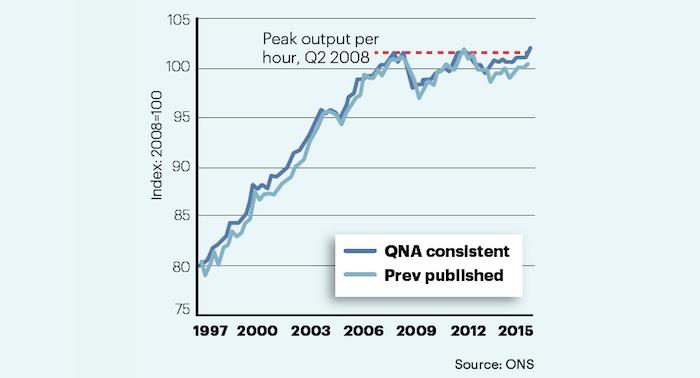 Output per hour