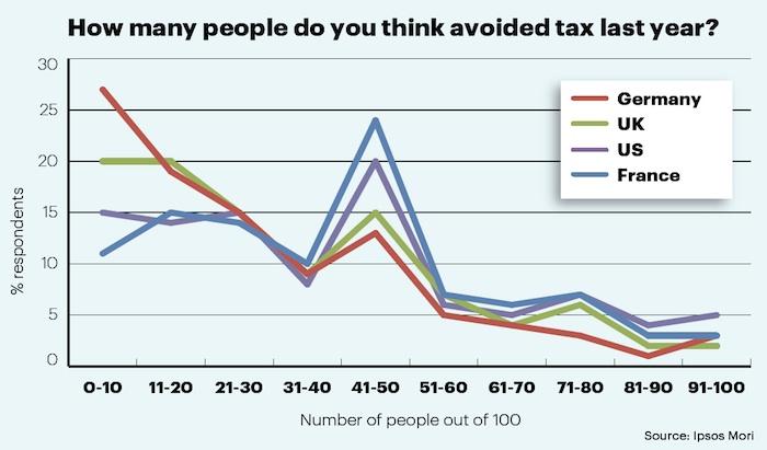 Opinions on tax avoidance