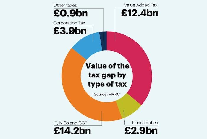 Tax gap