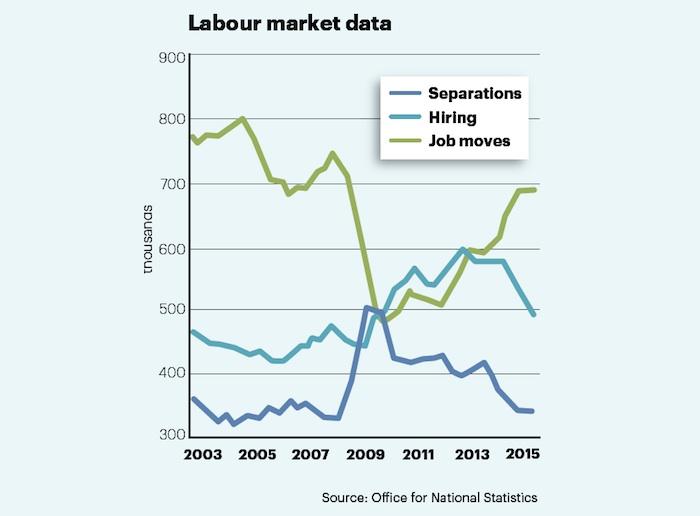 Labour market data