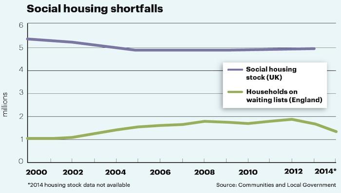 Social housing shortfalls