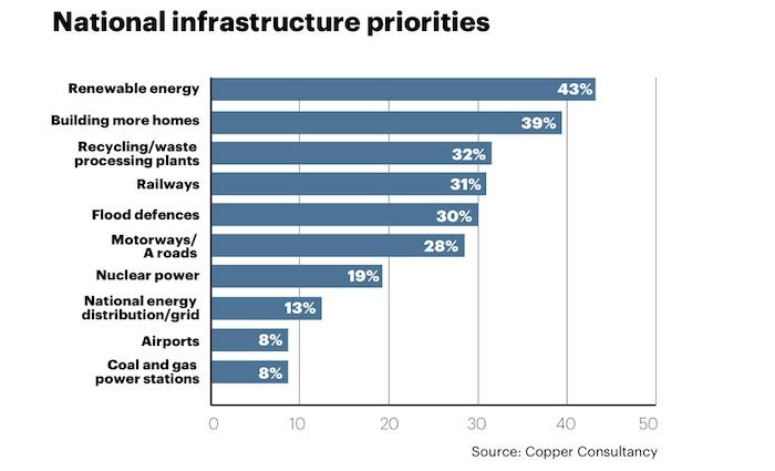 National infrastructure priorities