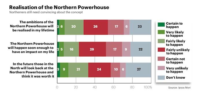 Attitudes to Northern Powerhouse plans