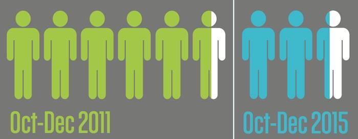 Jobseeker-to-vacancy ratios