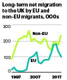 Non EU Net Migration Up