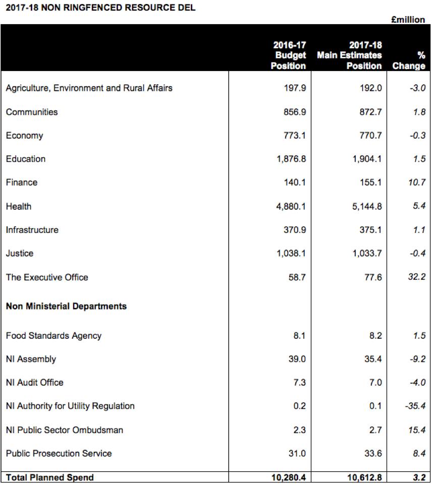 Northern Ireland budget