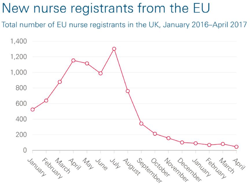 Nurse registrants