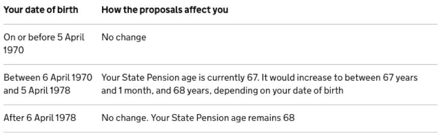 Raising pensions 7 years ahead of plans