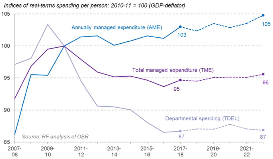 public spending res foundation graph 2