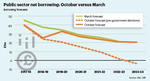 Public sector net borrowing: October versus March