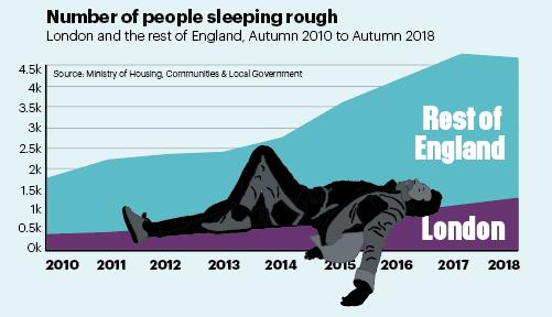 Number of people sleeping rough