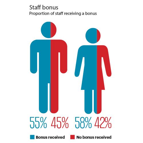Staff Bonus