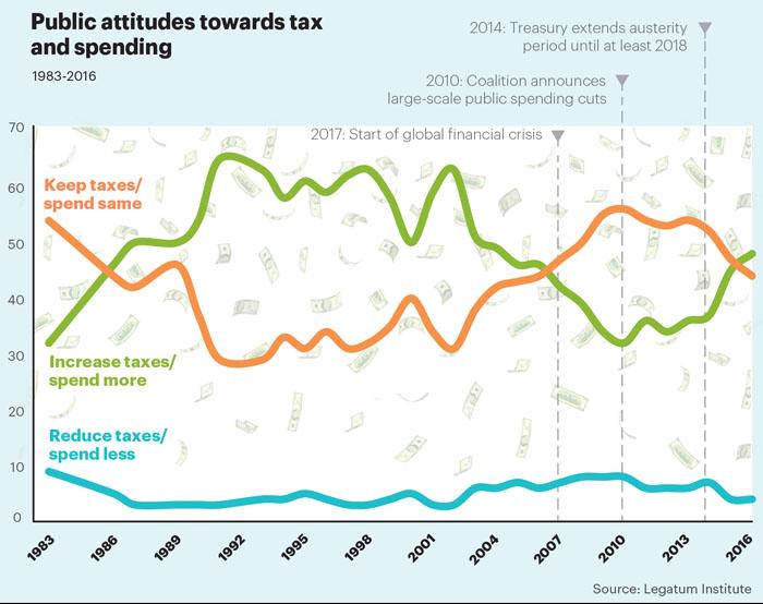 Nov stat tax & spend