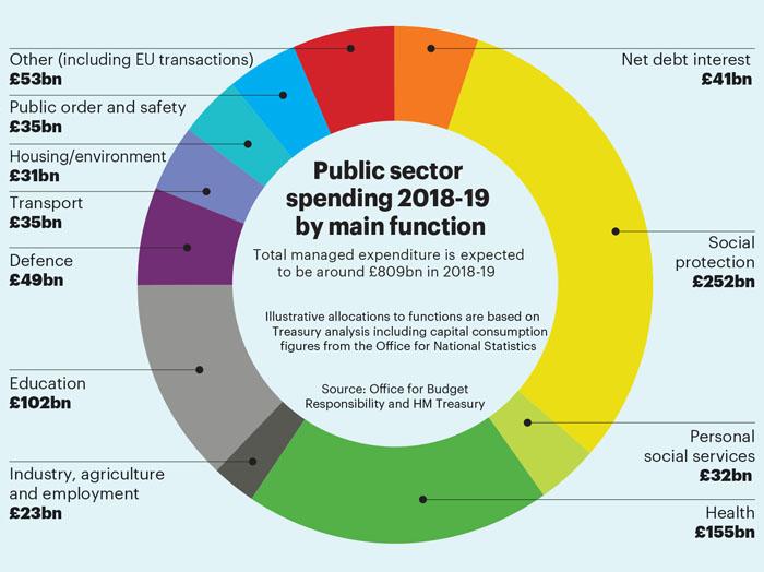 Jan/Feb stats Budget 1