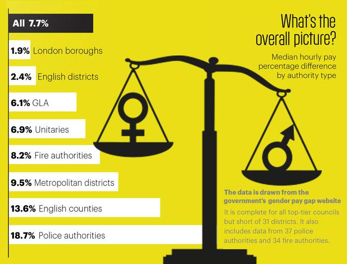 Gender pay gap stat 1