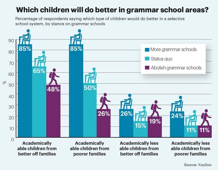 Grammar schools stat