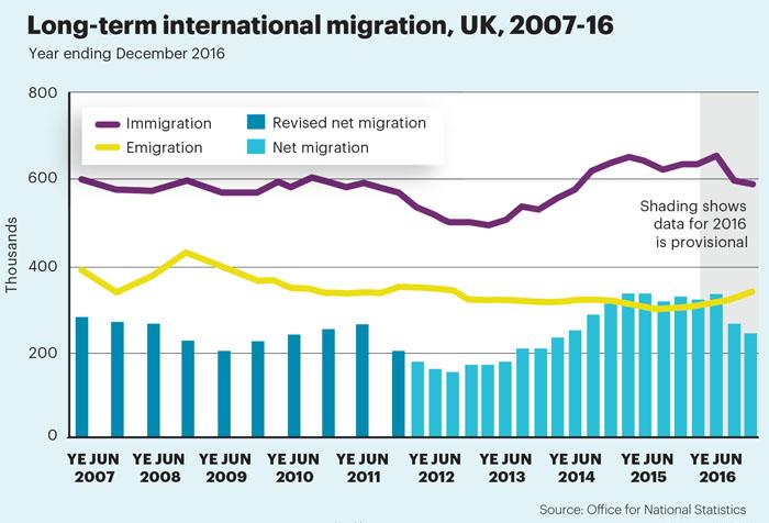 July stats migration
