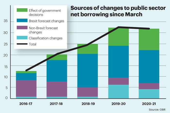 Jan stat Brexit borrowing