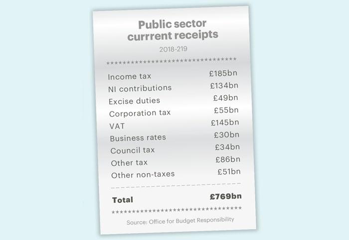 Jan/Feb stats Budget 2