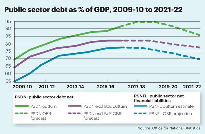 Jan stat rising debt