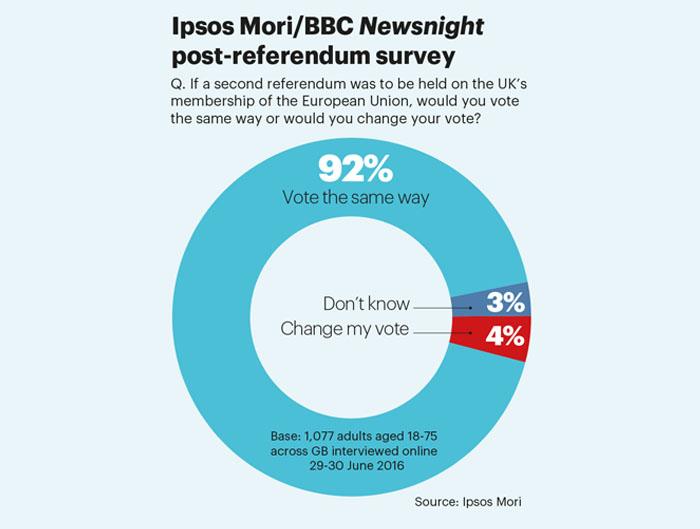 Brexit regret Ipsos Mori