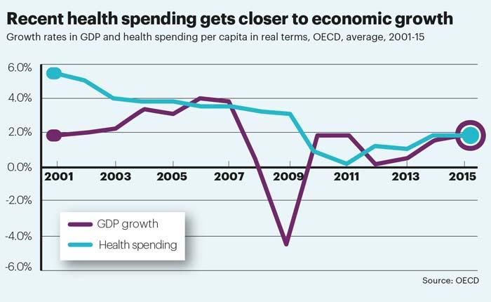OECD health spending