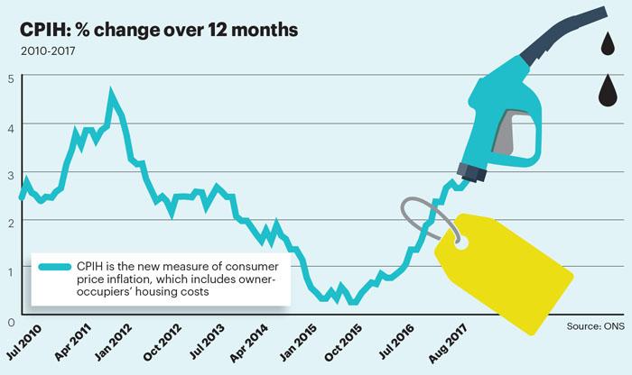 Nov stat inflation