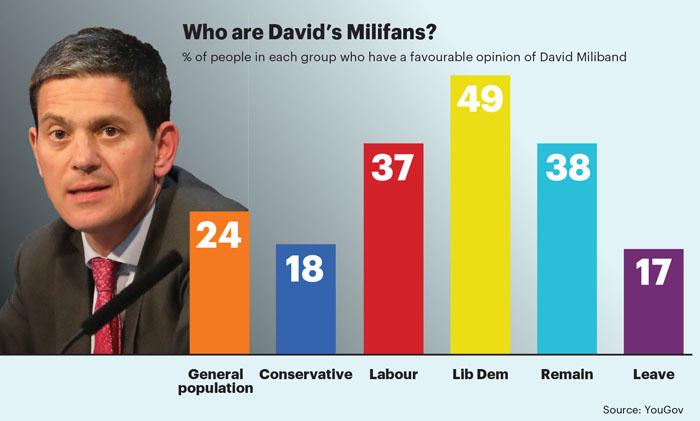 May stat Miliband