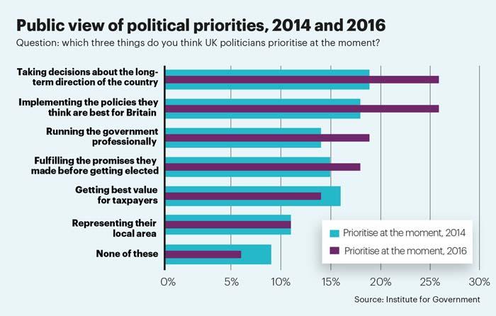 Public priorities stat