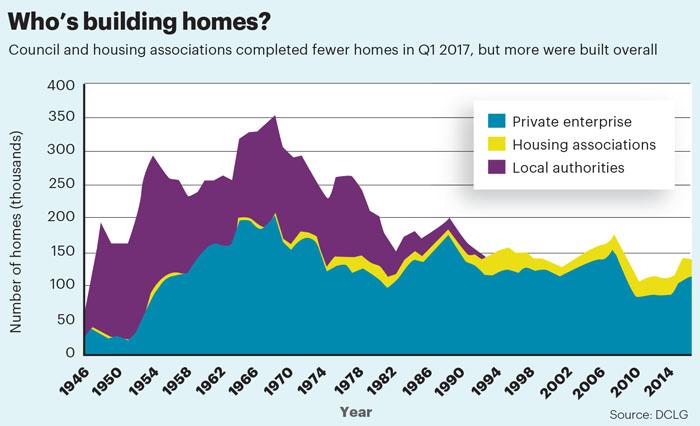 July stat housebuilding