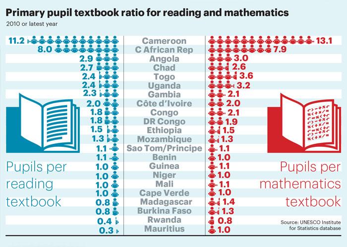 Pupil textbook ratios