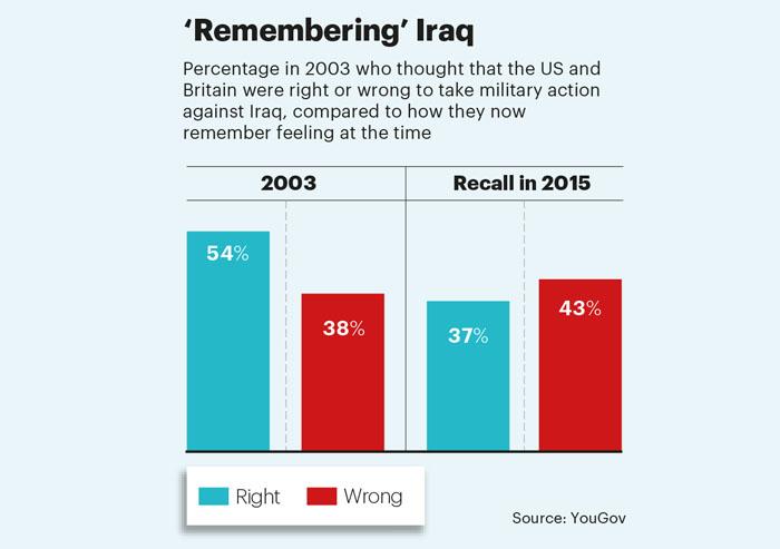 Remebering Iraq YouGov